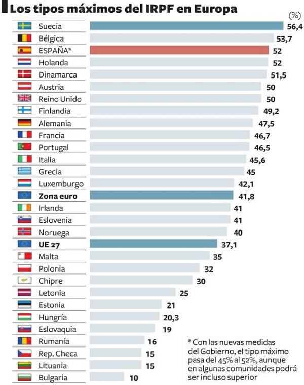 Таблица налогов в европейских странах цены на квартиры в барселоне