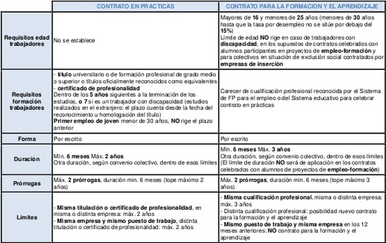 Схема виды трудового договора фото 839