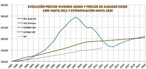 Динамика цен на недвижимость в испании дубай какой континент