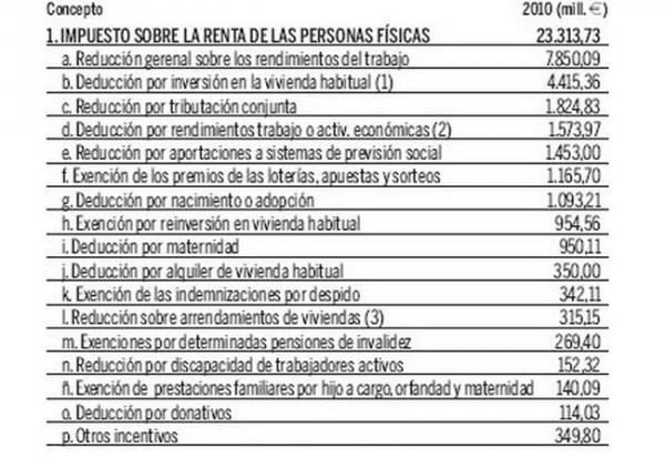 Modulos в испании как делать этот документ