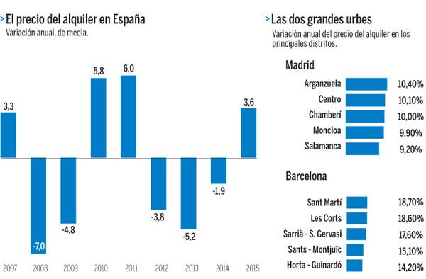 Цены на недвижимость в испании график