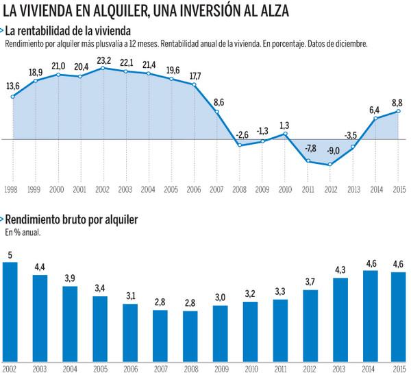 Доходность недвижимости в испании