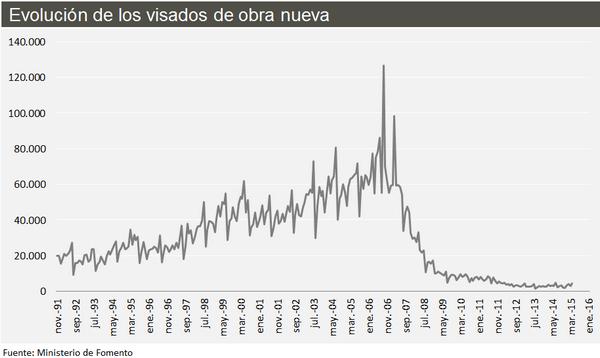динамика цен на недвижимость в испании