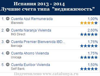 Банки Испании счета для покупки недвижимости.png