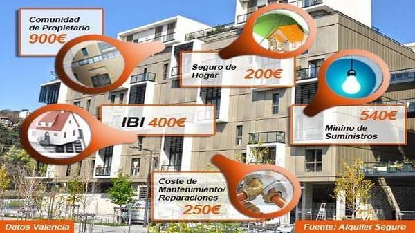 Содержание недвижимости в испании отзывы