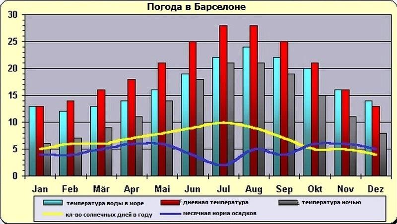 Температура воды в салоу по месяцам
