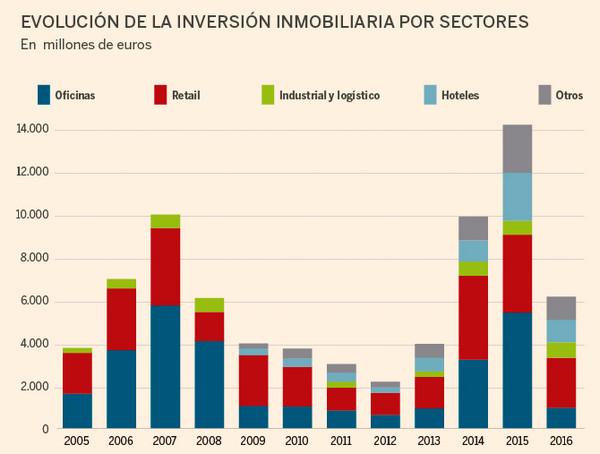 Инвестиции недвижимость испания